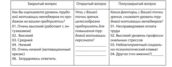 Типы вопросов, используемых в анкетах.