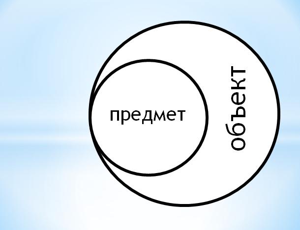 Разница между объектом и предметом исследования курсовой  работы.
