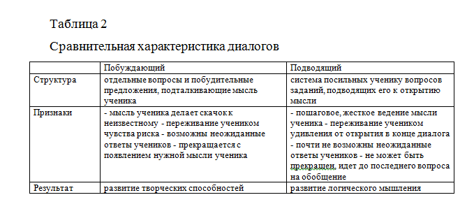 Пример оформления таблицы в курсовой работе.