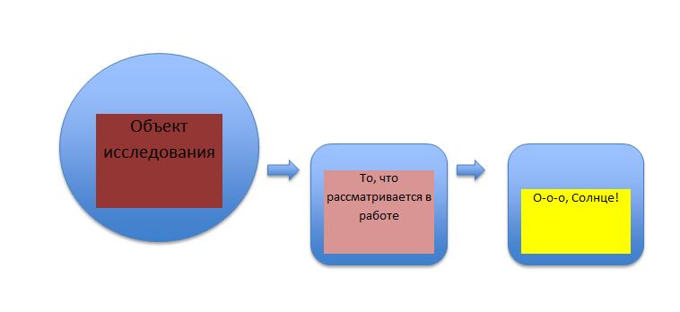 Пример формулирования объекта исследования в дипломной работе.