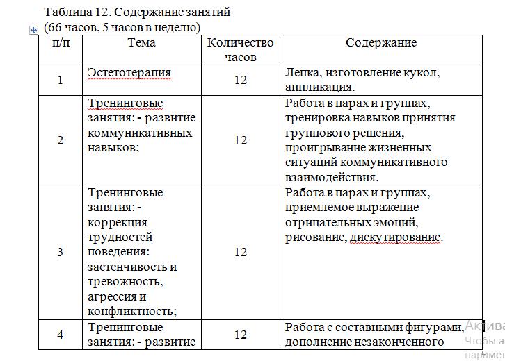 Пример оформления таблицы в дипломной работе.